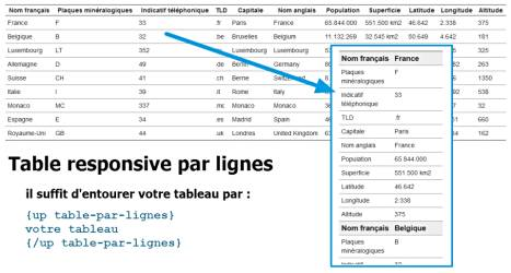 UP table par lignes